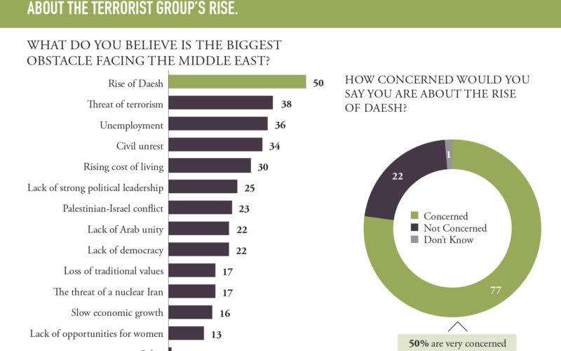Młodzi Arabowie niewierzą wkalifat