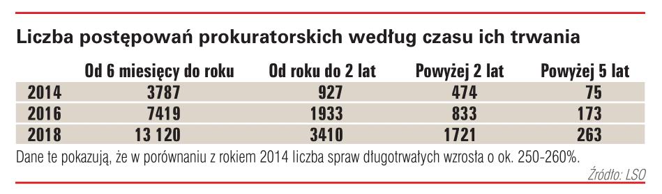Liczba postępowań prokuratorskich według czasu ich trwania