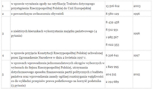Tabela zwynikami głosowania