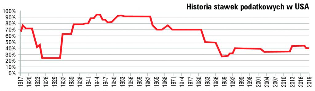 Historia podatku dochodowego wUSA