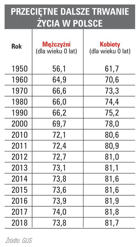 Przeciętna długość trwania życia wPolsce