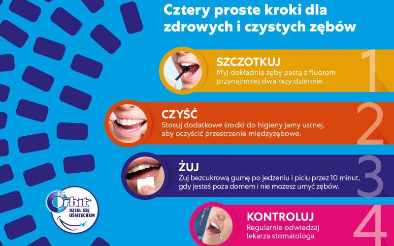 100000 dzieci zcałej Polski dowiedziało się jak prawidłowo dbać ozęby