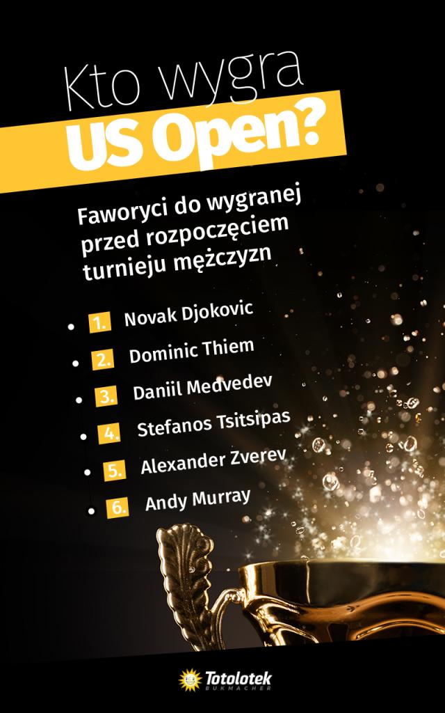 Faworyci US Open 2020